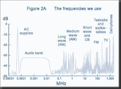 Figure 2A opposite shows the broad spectrum of frequencies common to most applications, this is not exhaustive, as nearly all the frequency spectrum above 9Khz has some form of activity